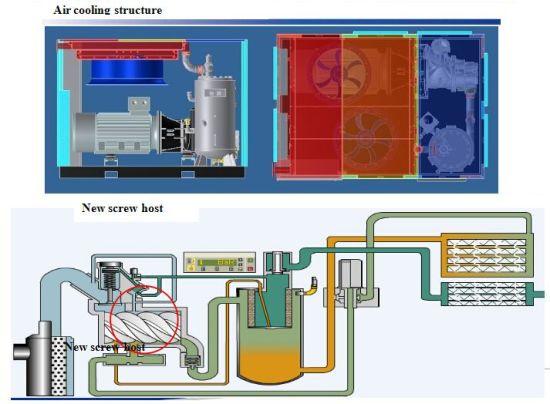 Screw Air Compressor for Textile Machine pictures & photos