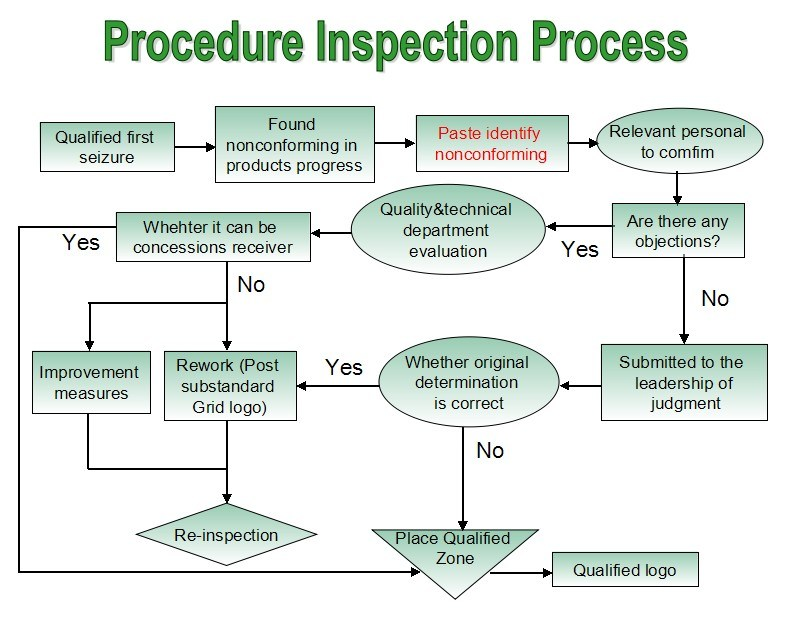 Procedure Inspection Process Jiangsu Sunchi New Energy