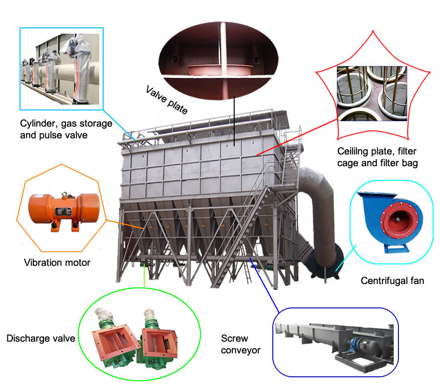 Industrial Pulse Jet Cartridge Cement Silo Seperated Chamber Dust Collector