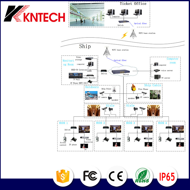 Kntech Dispatching System Solution for Tunnel Project Integrated IP PBX