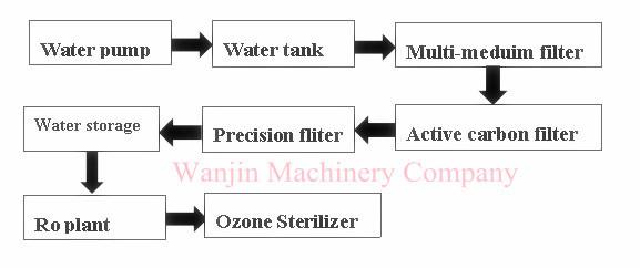 Water Treatment RO Plant Seawater Desalination Machinery