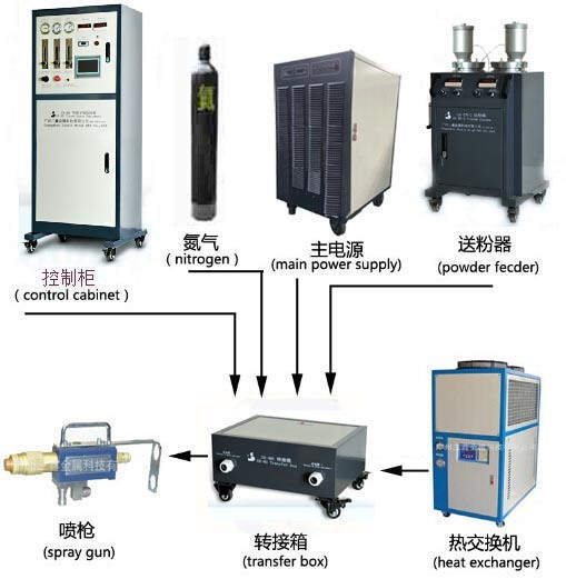 Professional Thermal Spray Coating Machine From China