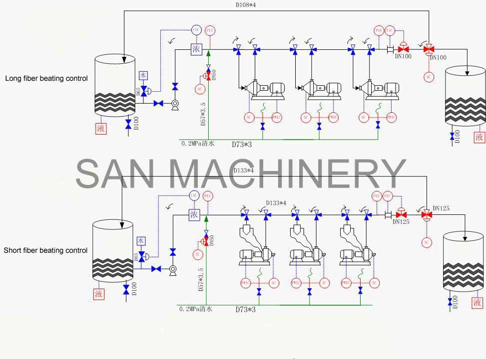 Automatic Paper Pulp Stock Production Line Process Control