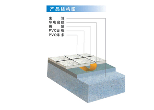 Anti-Static PVC Floor Used in The Purification Zone