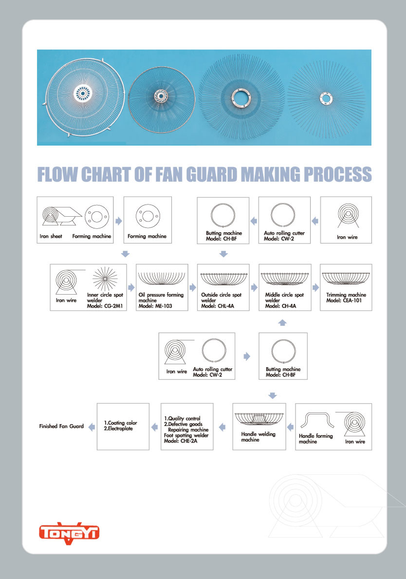Flow Chart of Fan Guard Making Process