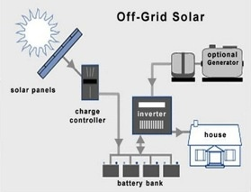 Solar Power Generation 3kw