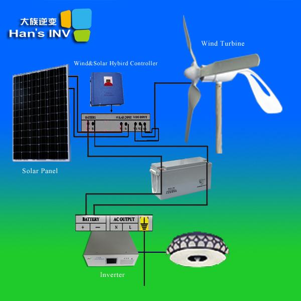 China 0 3kw Solar Wind Power Systems China Solar Wind