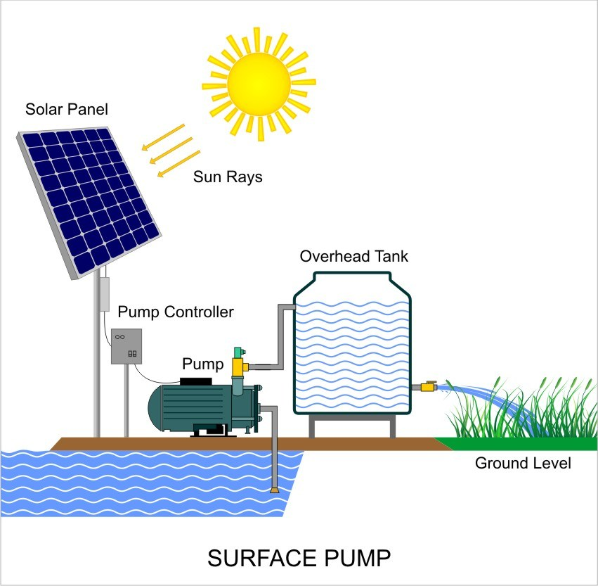 China Solar Powered Pump System For Irrigation Solar