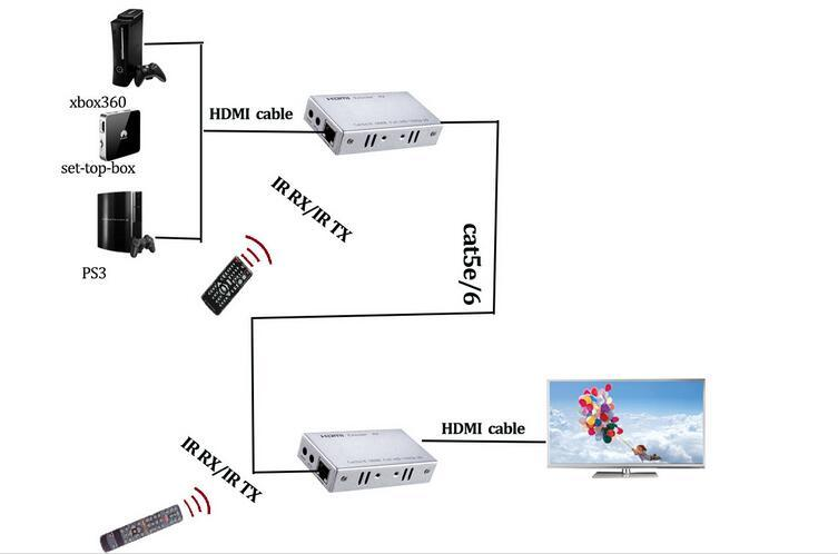 30m HDMI Extender Over CAT6 with IR Control