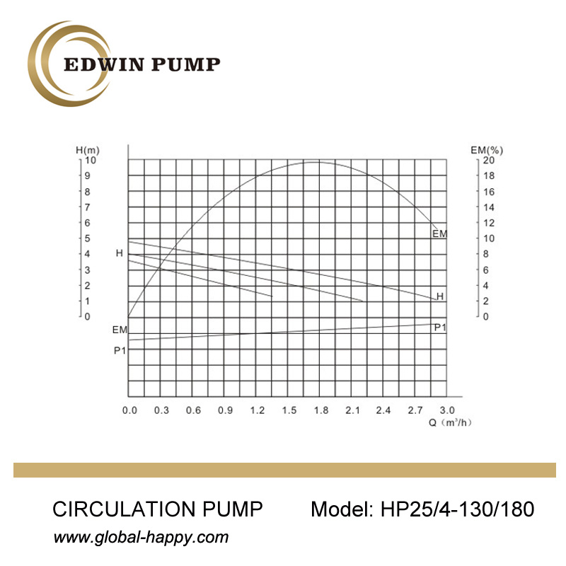 HP25/4G (W) (T) High Efficiency Circulating Pump