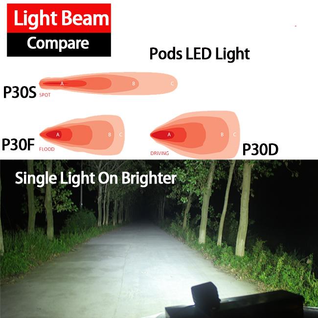20W Pod LED Work Light (3inch, Diffused Flood, IP68 Waterproof)