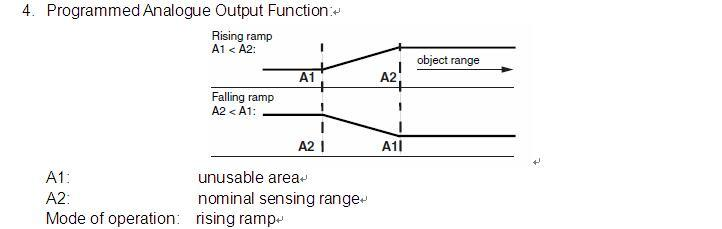 Ultrasonic Long Distance Level Sensor