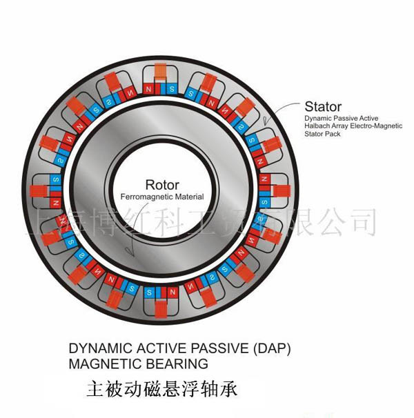 active magnetic bearing Main product: active magnetic bearing, turbo blower, igt spindle, printing roller etc.