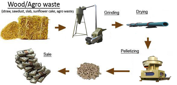 China biomass pellet production equipment
