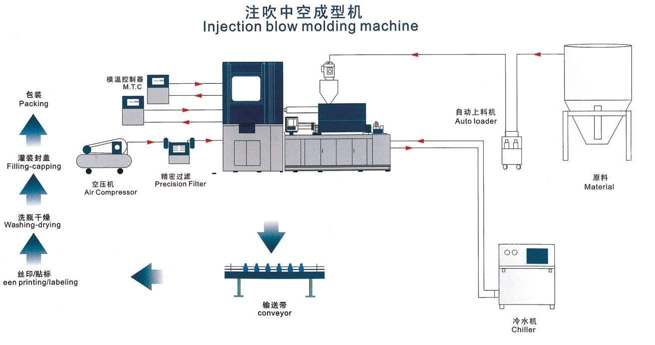 Injection Blow Molding Machine (600)