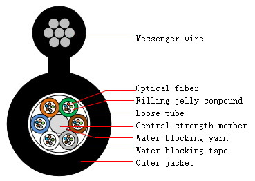 Outdoor Self-Supporting Figure 8 Optical Fiber Cable 12 Fiber Gyfc8y 12b1.3