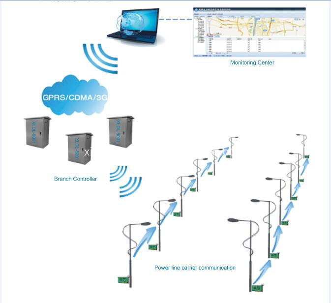 Intelligent City Street Lighting Automatical Control System / Smart Control Cabinet (XLDL-8001)