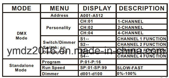 4 Channels DMX Matrix Dimmer/ Switch Pack
