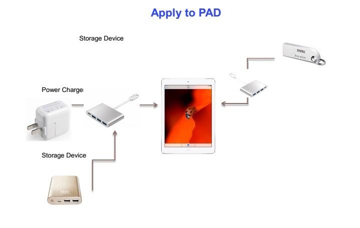 USB3.1 USB C to 3*USB3.0/F + USB C/F Adapter
