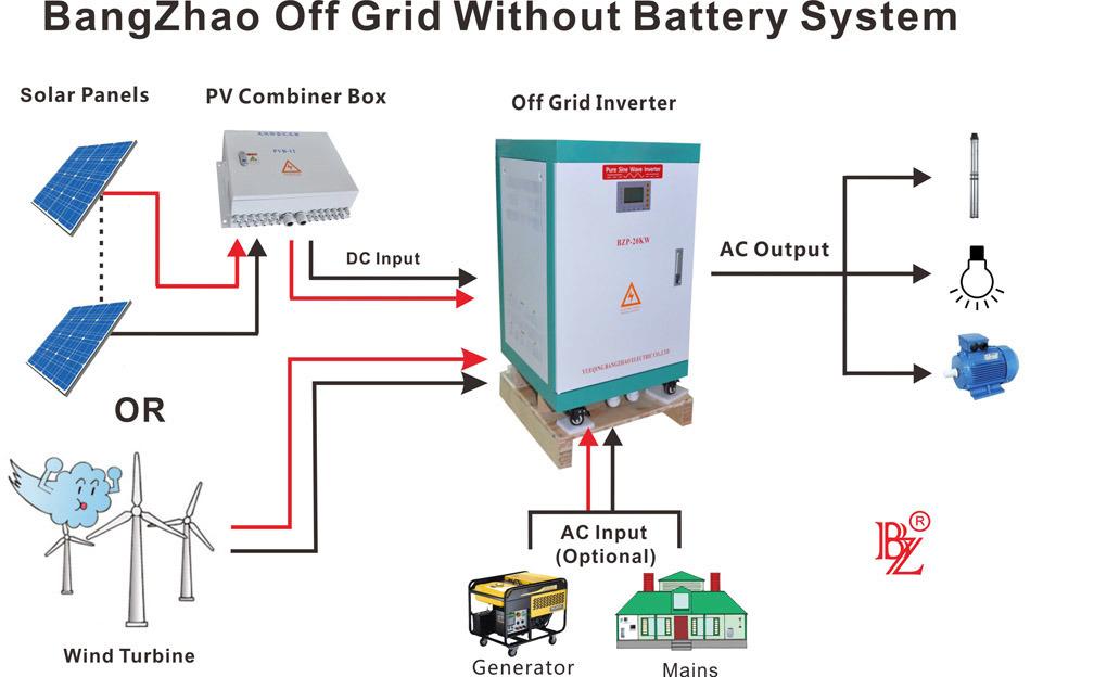 Wide Voltage Inverter-Hybrid Motor Invertors-No Energy Storage Inverters