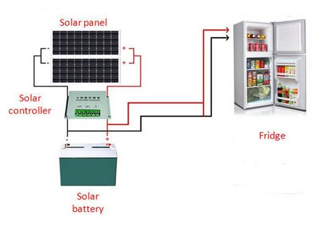 12V DC Compressor Solar Power Mini Refrigerator Freezer Fridge