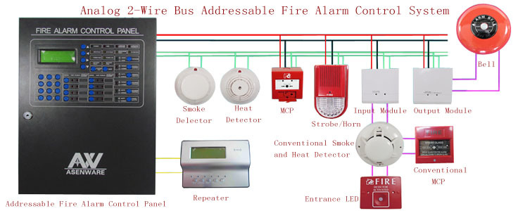 Addressable Fire Alarm Wiring Diagram also China Loop Card Addressable Fire Alarm System further Fire Alarm Wiring Diagram D er as well Home Fire Alarm Wiring besides How To Install A Hardwired Smoke Alarm Part 2. on simplex wiring diagram of fire