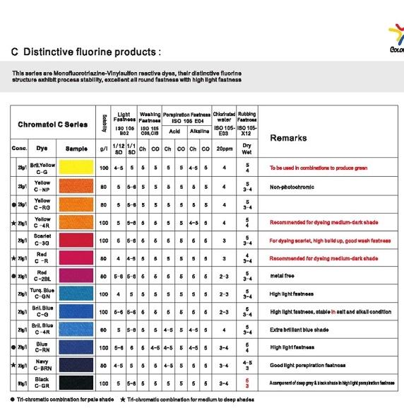 Chromatol C Series Dyes