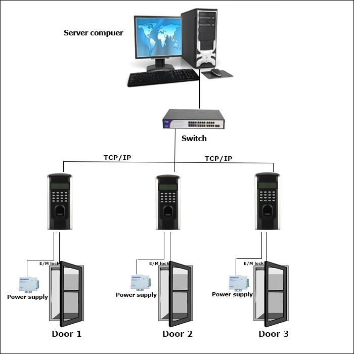 RS485 Slave Fingerprint Reader for Fingerprint Door Access Control