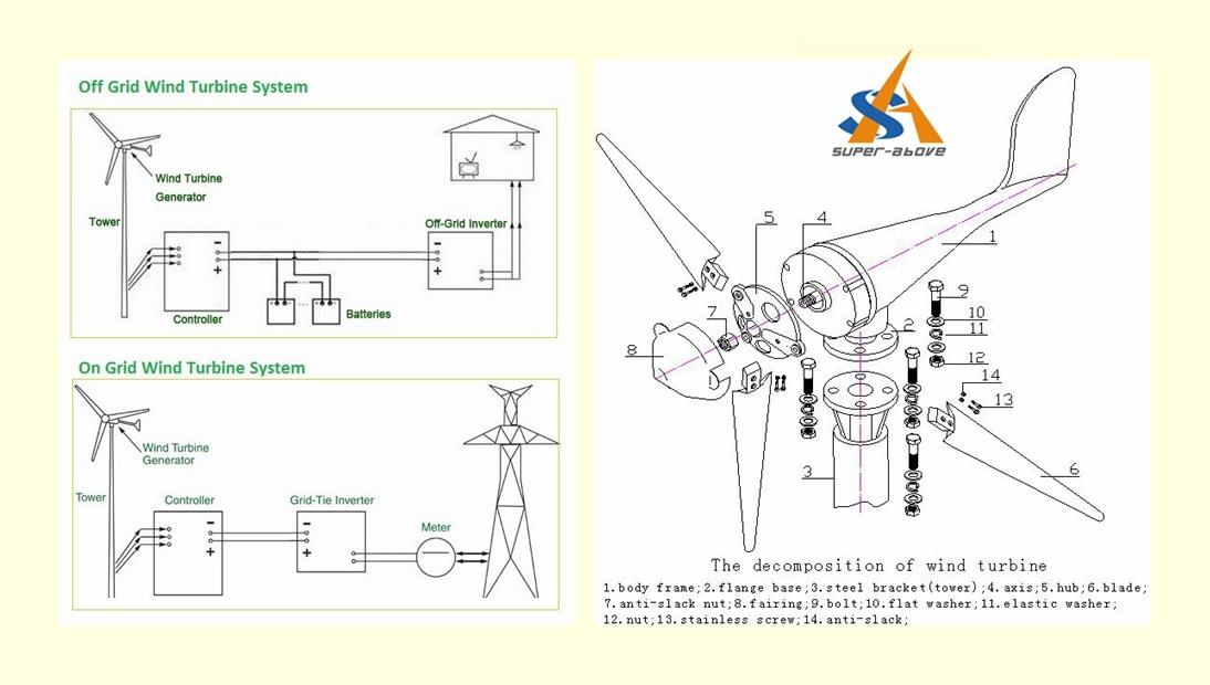 Tower Pole Wind Turbine Generator