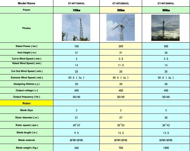 100kw Big Power Wind Turbine Wind System