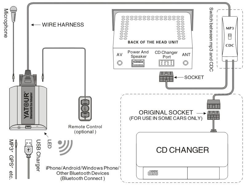 Yatour Car Audio Bluetooth MP3 Hands Free Car Kit for VW Audi Skoda Seat 8pin Plug