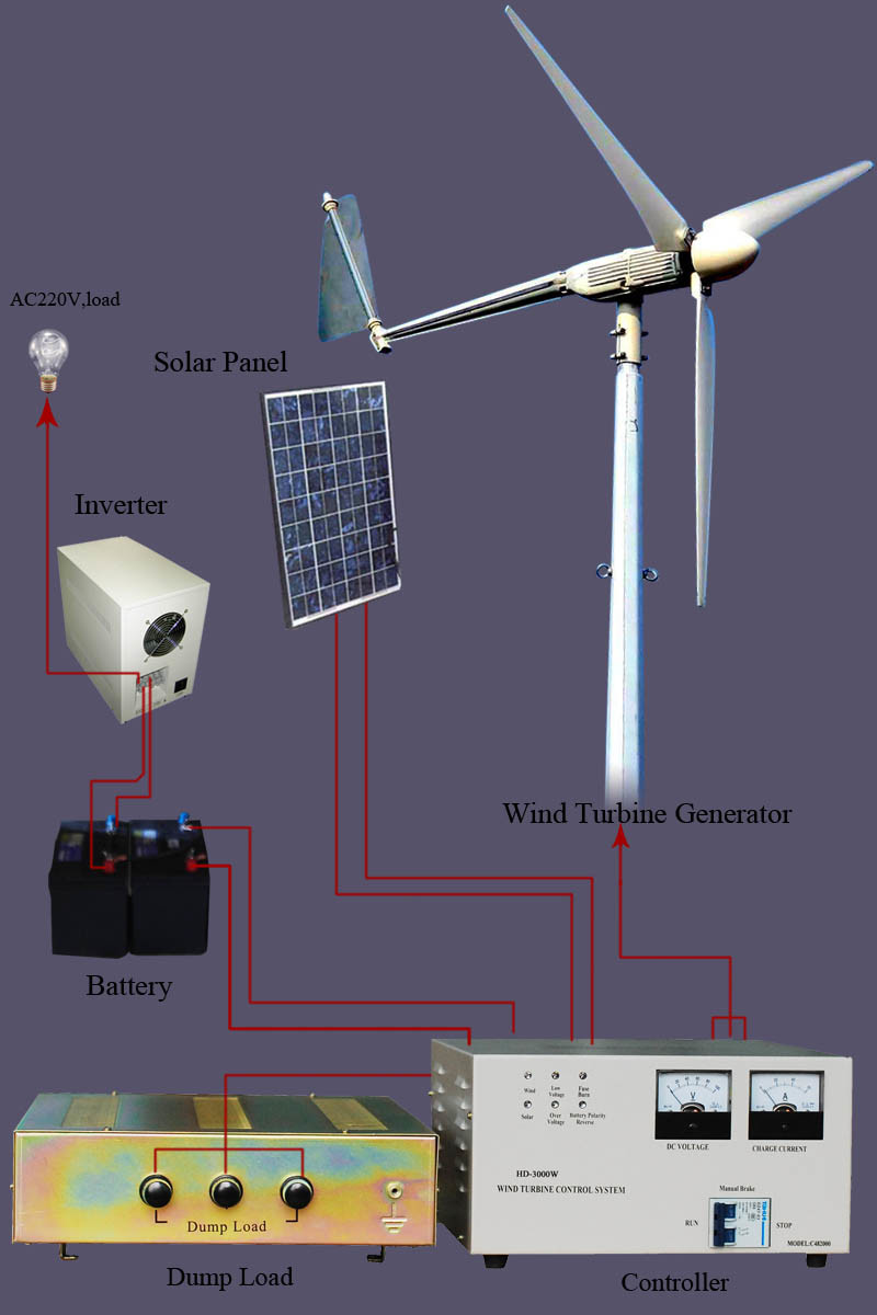 China 2kw Wind Solar Hybrid System China 2kw Wind Solar