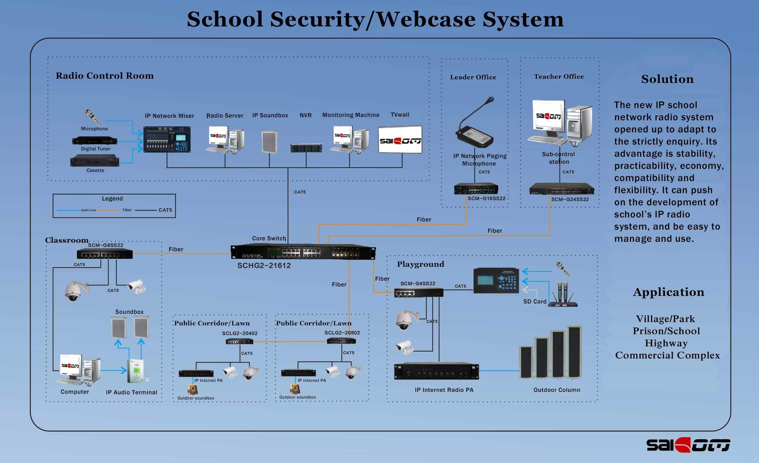 Saicom(SCM-F16LS22) 16+1 Ports Fiber netowrk Switch for Fast Ethernet