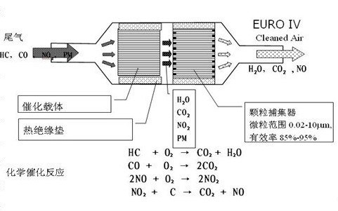 Ceramic Catalytic Converter Substrate Used in Cars