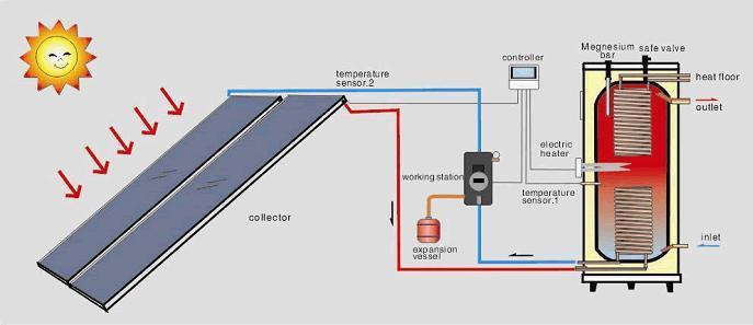 Схема подключения солнечного коллектора.