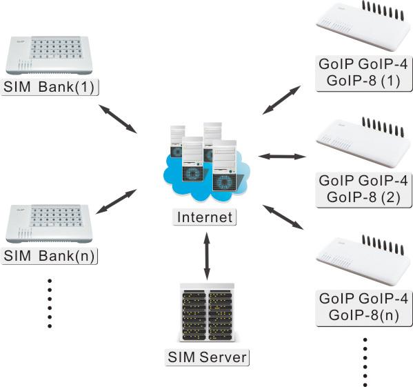 DBL 32 Port SIM Server SIM Bank for GSM VoIP Gateway GoIP
