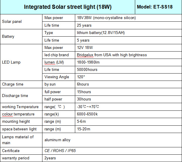 2017 New Design All in One Solar Street Light 18W