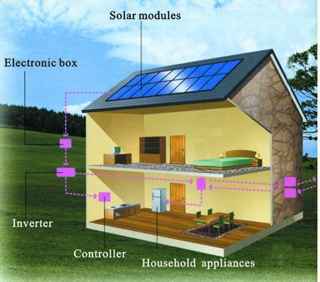 China Residential Solar Power System Photos & Pictures - made-in-china ...