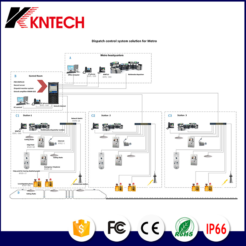Kntech Dispatch Control System Solution for Metro Project Integrate IP PBX