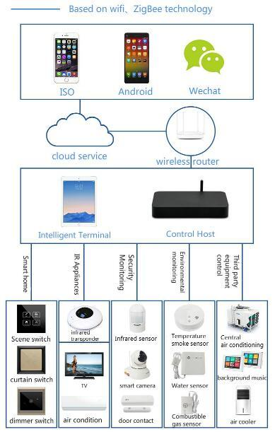 High Quality Zigbee Smart Home Automation System Solution Network Interface