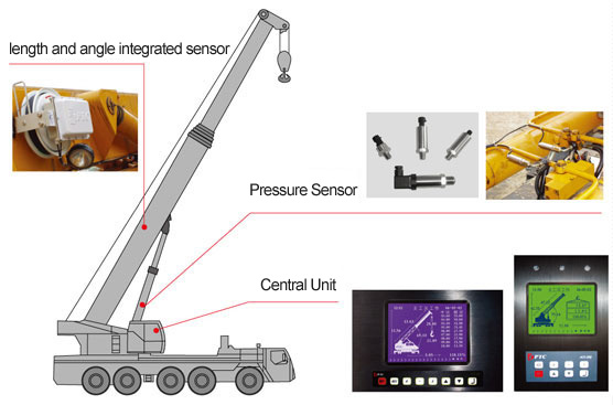 Load Moment Indicators For Cranes : China mobile crane load moment indicator photos pictures