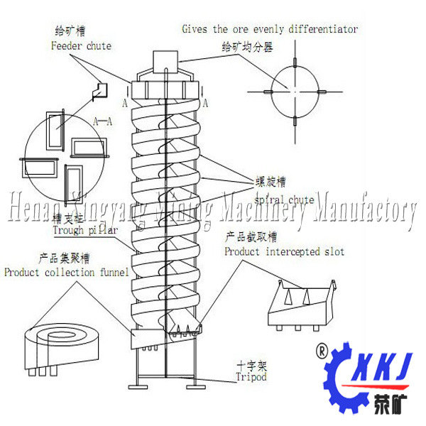 Small Spiral Chute for Experiment Use
