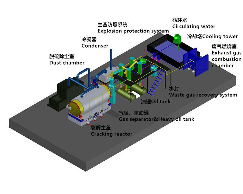Semi-Continious Waste Tyre/ Plastic/ Rubber Pyrolysis Plant