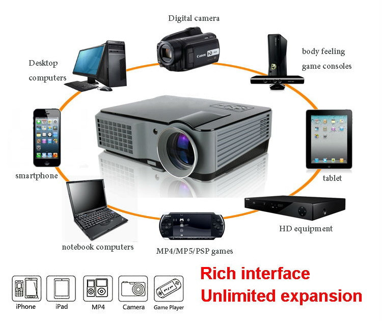 Yi801 LED Projector 2000lumens Android WiFi 3D Beamer Home Cinema Theatre Projector TV LCD Video Game HDMI VGA