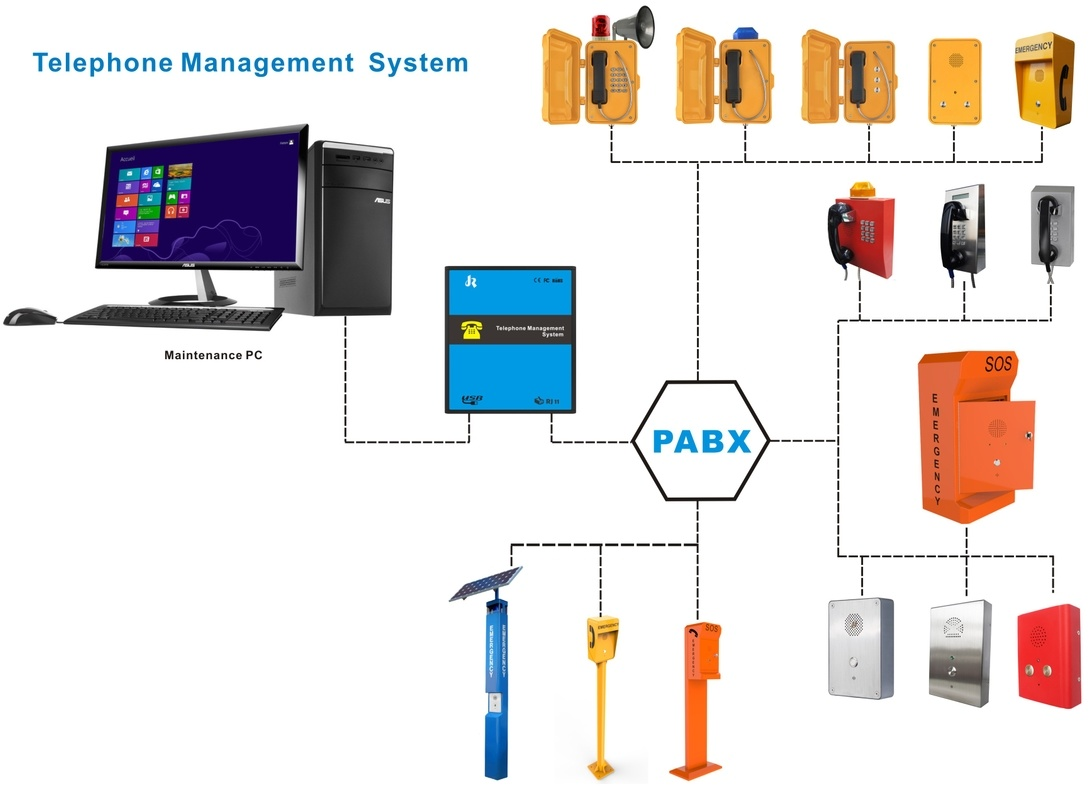 Telephone System, Telephone Managent System, Telephone Management Application