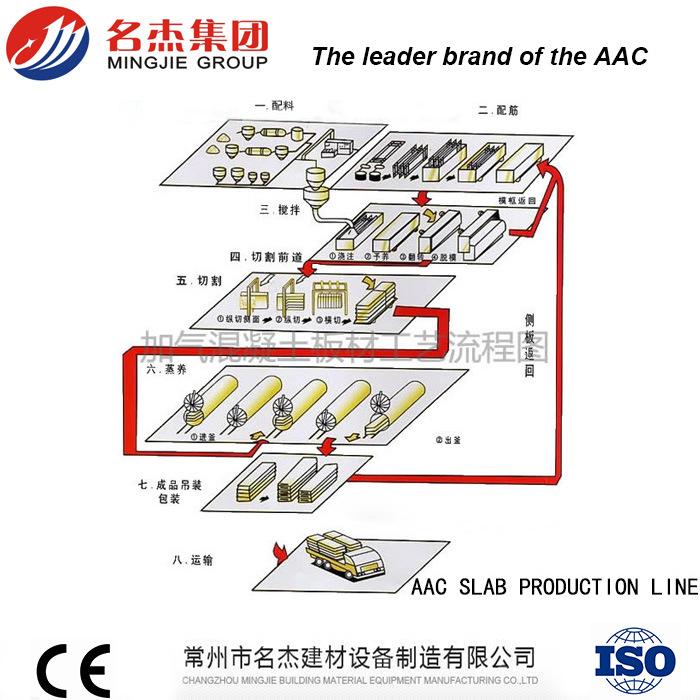 AAC Slab Plant Lightweight Wall Panel Machine 20000m3 - 50000m3