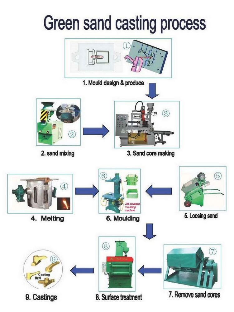 an overview of the process of casting V-process aluminum casting overview, features and service overview: how the v-process works.