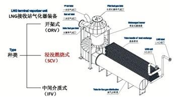 Submerged Combustion Vaporizer