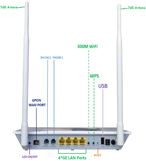 Gpon Ont WiFi Router FTTH Equipment Optical Unit