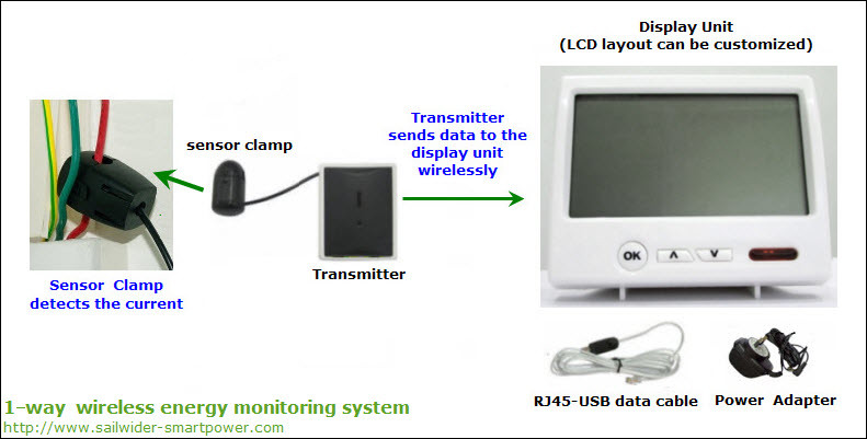 Wireless Home Energy Monitor : China wireless home energy monitoring system